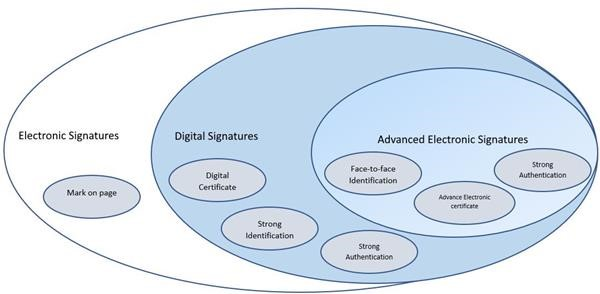 electronic signatures and their subsets
